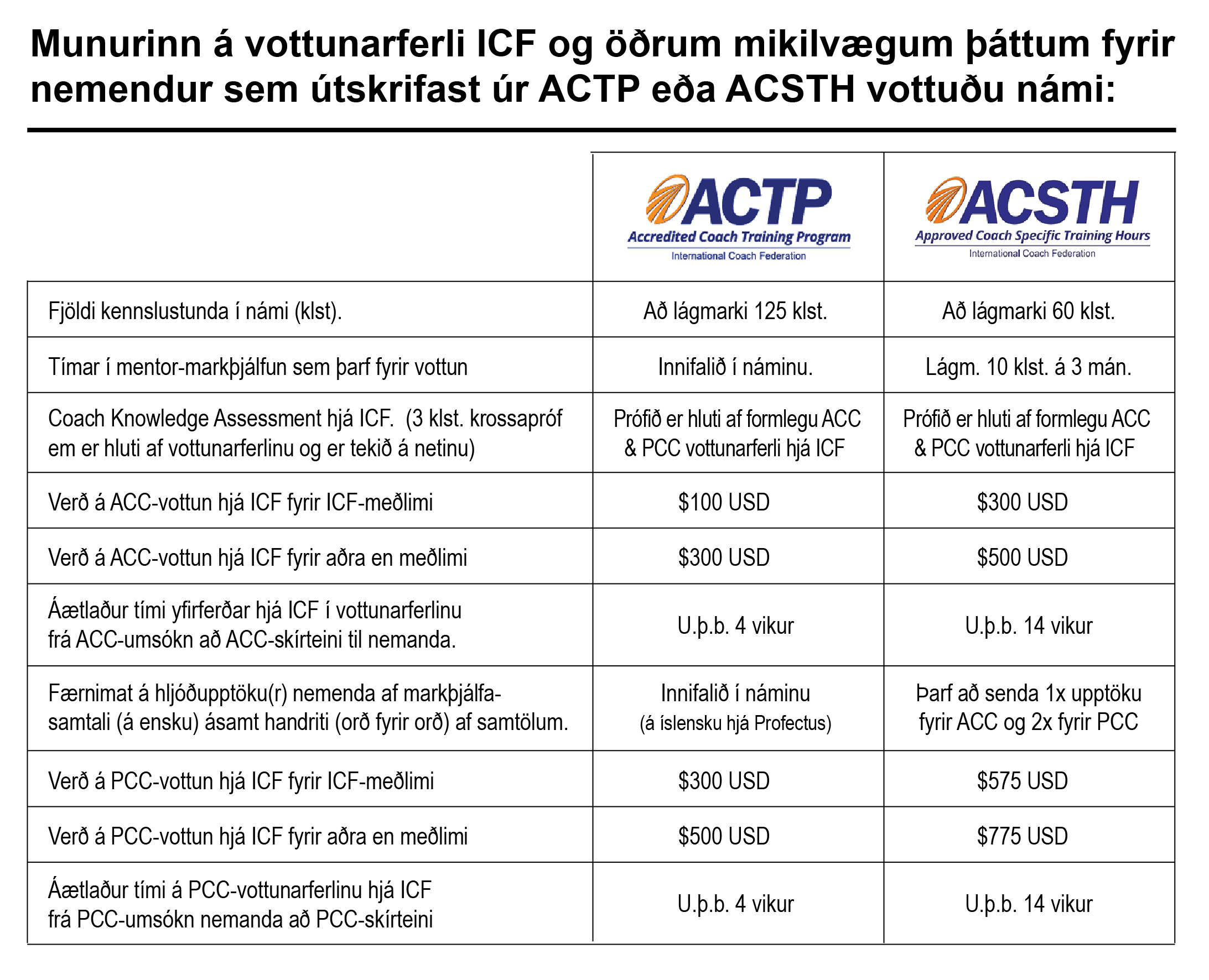 ACTP vs. ACSTH